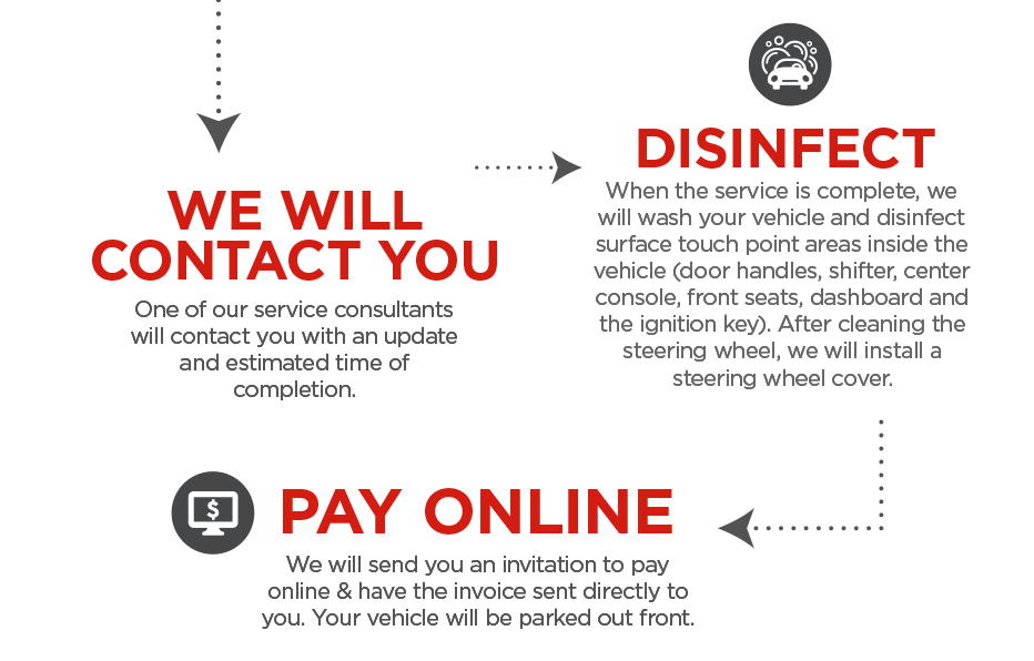 DISINFECT, WE WILL CONTACT YOU, PAY ONLINE.