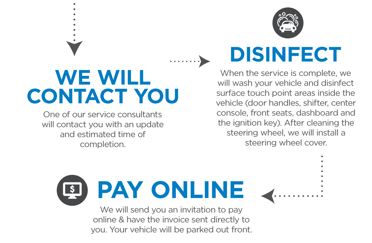 We will contact you with an update, disinfect your vehicle, and send you an invitation to pay online.